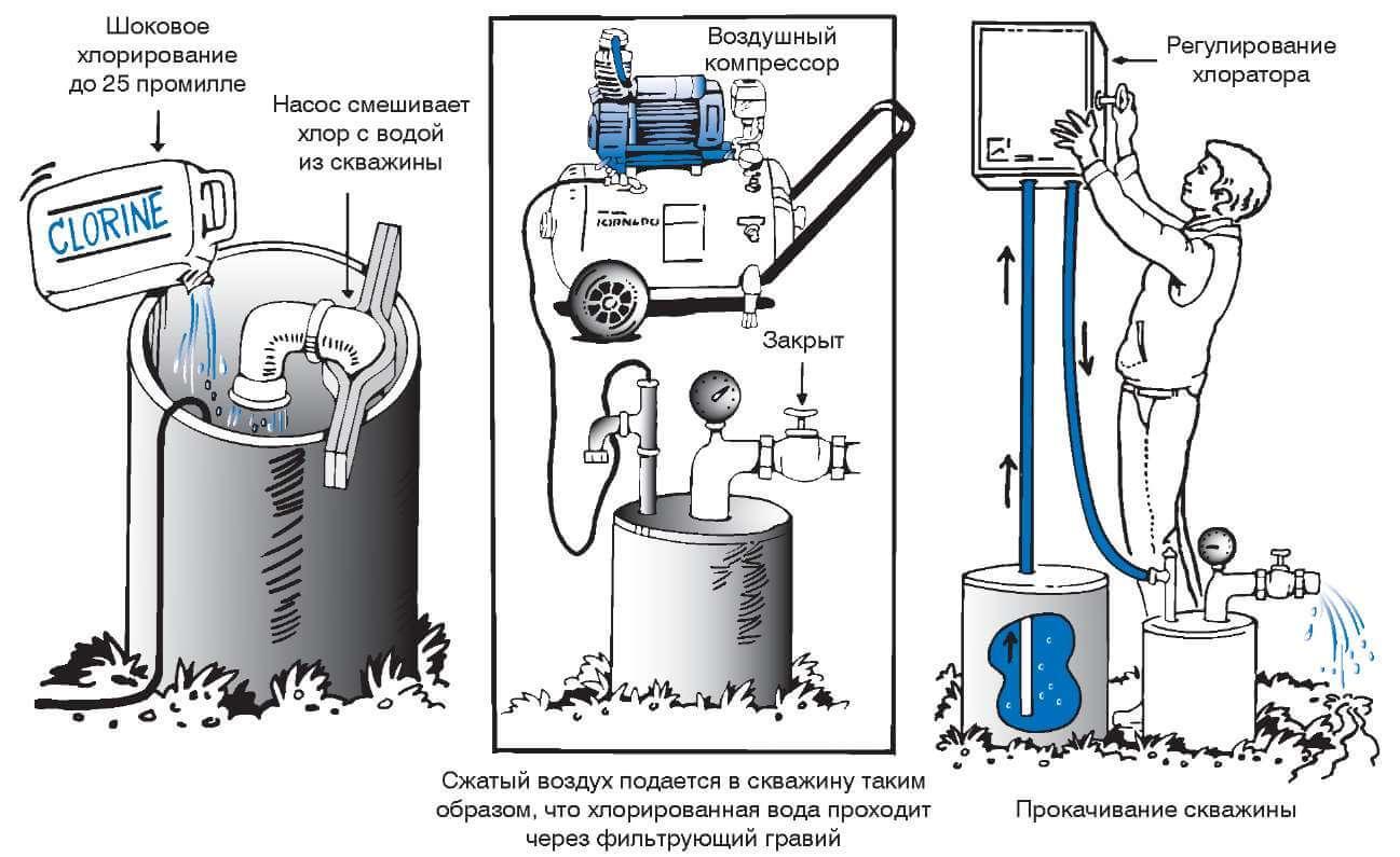 Очищение и дезинфекция скважин: эффективные методы удаления загрязнений и бактерий. Использование химического и механического способа для очистки глубинных колодцев.